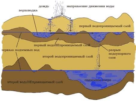 Глубина забивки абиссинского колодца